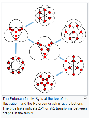 Petersen family connections